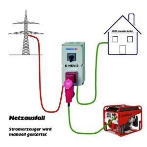 Notstromversorgung manuelle Einspeisung