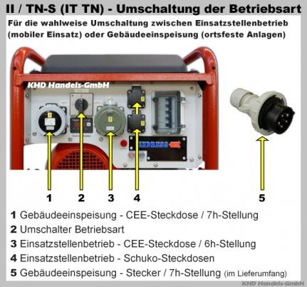 IT / TN Umschaltung manuelle Notstromeinspeisung