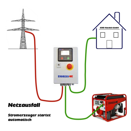 Automatische Notstromeinspeisung bei Stromausfall